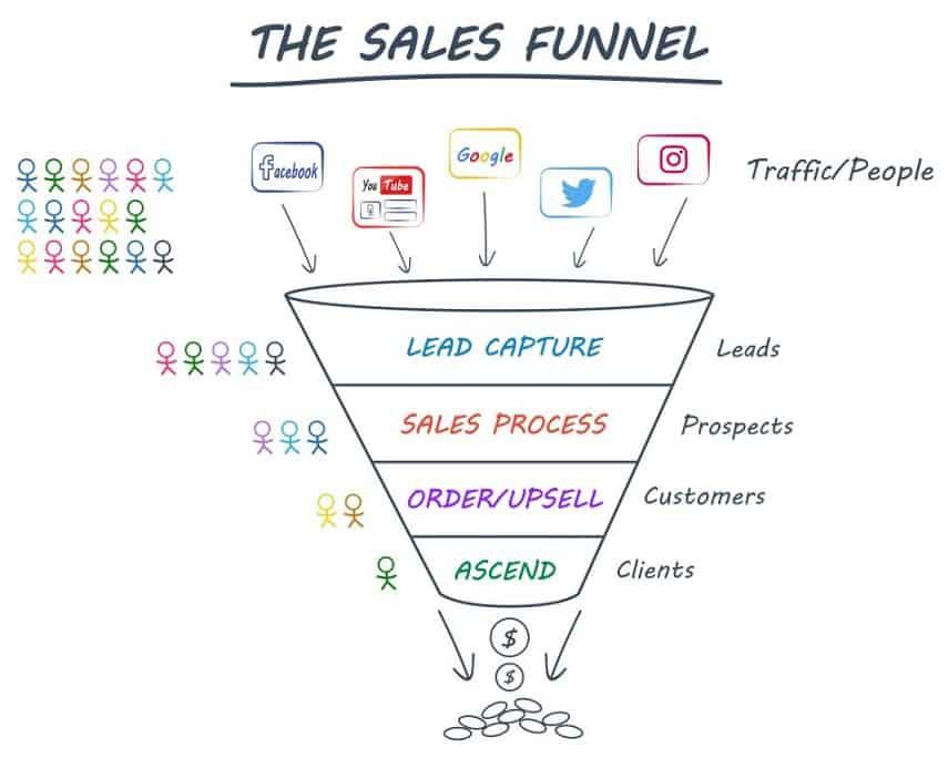 clickfunnels sales funnels